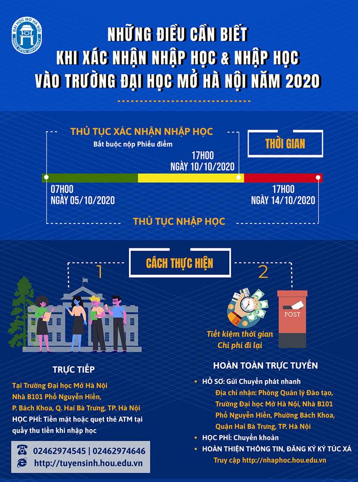 Ho so nhap hoc Dai hoc Mo Ha Noi nam 2020