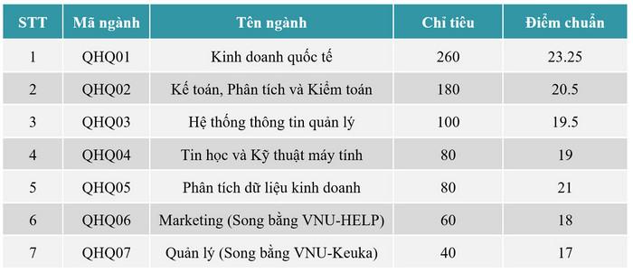 Diem chuan Khoa Quoc te - DHQGHN nam 2020 tang tu 2 den 4 diem