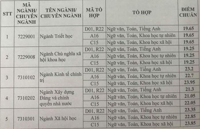 Diem chuan Hoc vien Bao chi va Tuyen Truyen nam 2020