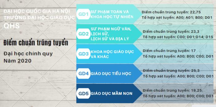 Da co diem chuan nam 2020 Dai hoc Giao Duc-DHQG Ha Noi
