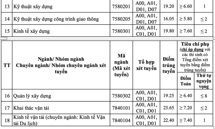 Diem chuan Dai hoc Giao Thong Van Tai nam 2020
