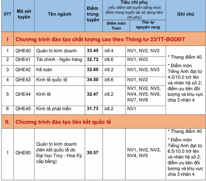 Dai hoc Kinh Te - DHQG Ha Noi cong bo diem chuan nam 2020