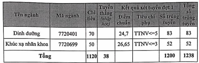 Da co diem chuan nam 2020 Dai hoc Y Ha Noi