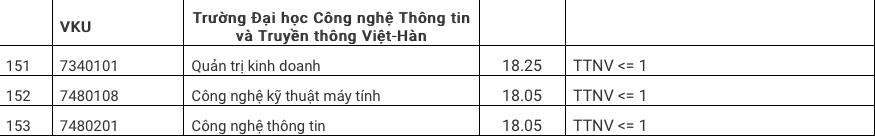 Diem chuan 2020 DH Cong Nghe Thong Tin va Truyen Thong Viet-Han