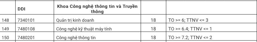 Diem chuan Khoa Cong Nghe Thong Tin Va Truyen Thong DH Da Nang 2020