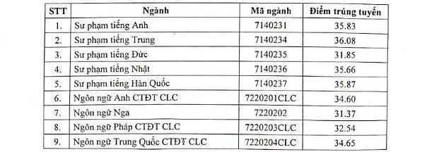 Diem chuan Dai hoc Ngoai Ngu - DH Quoc Gia Ha Noi nam 2020