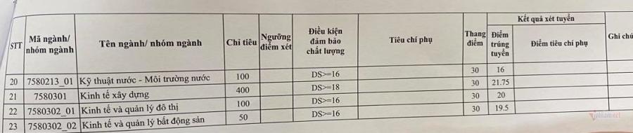 Diem chuan nam 2020 Dai hoc Xay Dung