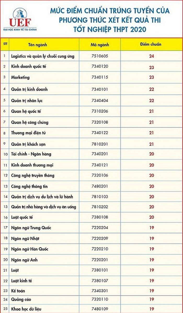 Diem chuan DH Kinh te Tai chinh TPHCM nam 2020