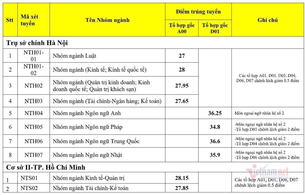 Da co diem chuan nam 2020 Dai hoc Ngoai Thuong