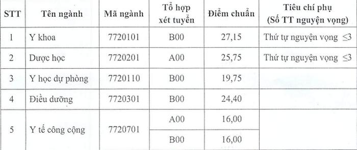 DH Y Duoc Thai Binh cong bo diem chuan nam 2020