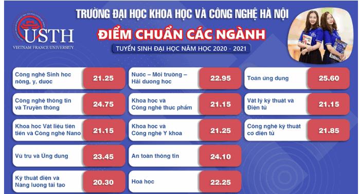 Diem chuan Dai hoc Khoa Hoc Va Cong Nghe Ha Noi nam 2020