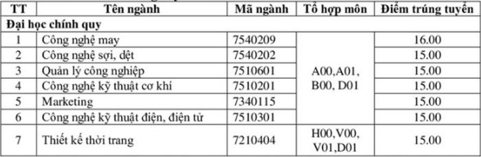 Diem chuan DH Cong Nghiep Det May Ha Noi nam 2020