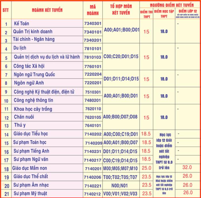Da co diem chuan trung tuyen DH Hung Vuong nam 2020
