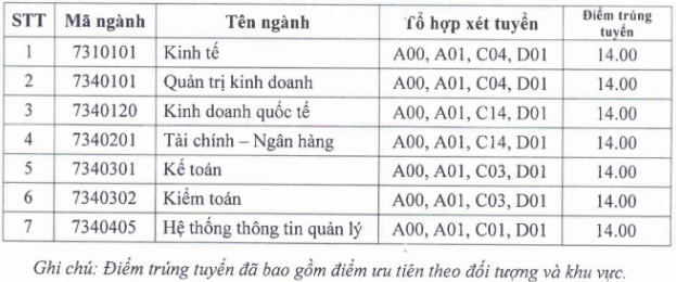 Diem chuan Dai hoc Tai Chinh-Quan Tri Kinh Doanh nam 2020