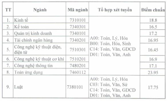 Diem chuan Dai hoc Thai Binh nam 2020