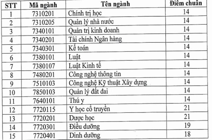 Da co diem chuan nam 2020 Dai hoc Thanh Dong