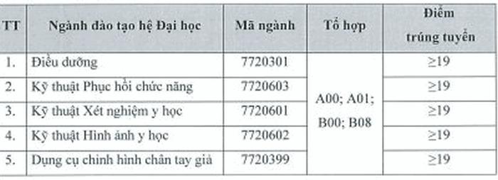 Da co diem chuan nam 2020 Dai hoc Y khoa Tokyo Viet Nam