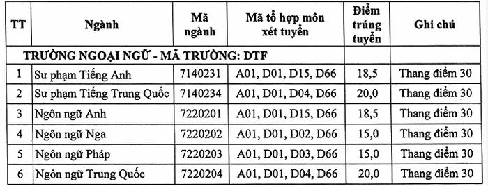 Khoa Ngoai Ngu - DH Thai Nguyen cong bo diem chuan nam 2020