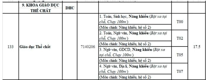 Khoa Giao Duc The Chat - DH Hue cong bo diem chuan nam 2020