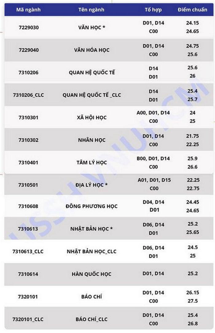 Diem chuan DH Khoa Hoc Xa Hoi Va Nhan Van-DHQG TP.HCM 2020
