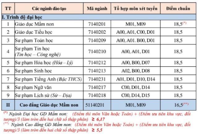 Da co diem chuan nam 2020 Dai hoc Phu Yen