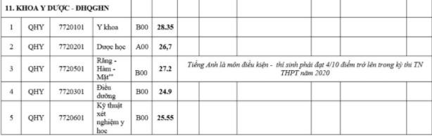 Diem chuan Khoa Y Duoc- DH Quoc gia Ha Noi nam 2020