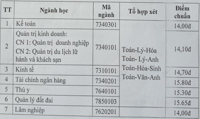 Diem chuan Dai hoc Kinh Te Nghe An nam 2020