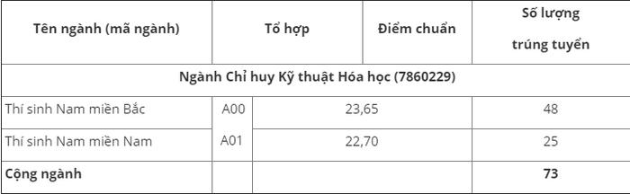 Truong Si Quan Phong Hoa cong bo diem chuan nam 2020