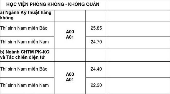 Da co diem chuan nam 2020 HV Phong Khong - Khong Quan