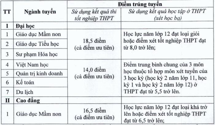 Diem chuan Dai hoc Hoa Lu nam 2020