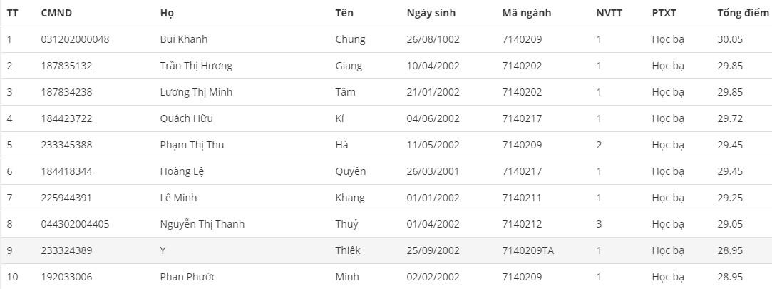 Danh sach trung tuyen nam 2020 DH Su Pham - DH Hue