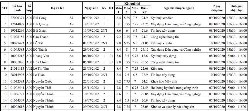 Danh sach trung tuyen nam 2020 DH Xay Dung
