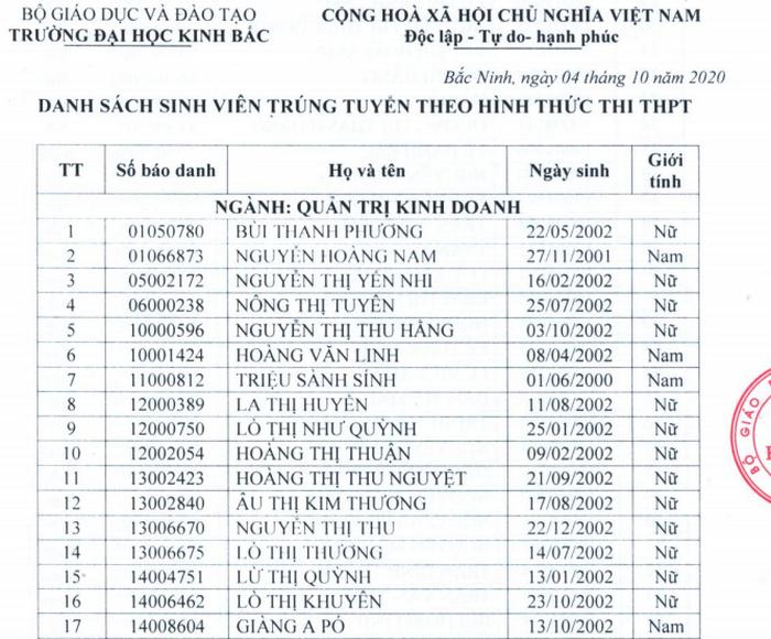 Danh sach trung tuyen Dai hoc Kinh Bac nam 2020