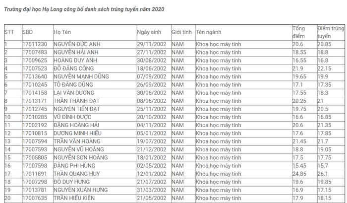 Dai hoc Ha Long cong bo danh sach trung tuyen 2020