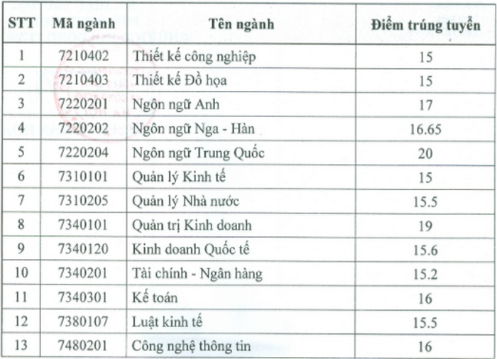 Diem chuan DH Kinh doanh va Cong nghe Ha Noi nam 2020