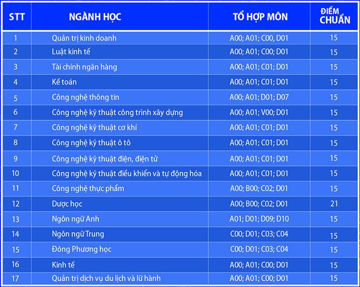 Dai hoc Lac Hong cong bo diem chuan nam 2020