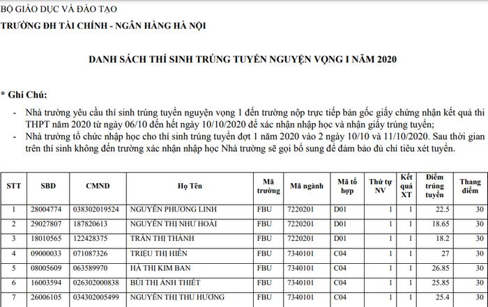 Danh sach trung tuyen Dai hoc Tai chinh - Ngan hang Ha Noi 2020