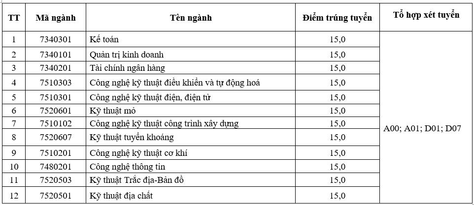 DH Cong nghiep Quang Ninh cong bo diem chuan nam 2020
