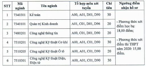 Diem san xet tuyen bo sung DH Cong Nghiep TPHCM phan hieu Quang Ngai 2020