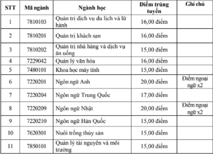 Da co diem chuan nam 2020 Dai hoc Ha Long