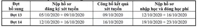 Dai hoc Cong Nghe Sai Gon tuyen sinh bo sung nam 2020