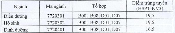 Diem chuan hoc ba bo sung DH Dieu Duong Nam Dinh 2020