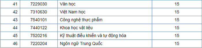 Diem chuan Dai hoc Quy Nhon nam 2020