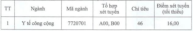 Dai hoc Y Duoc Thai Binh tuyen sinh bo sung nam 2020