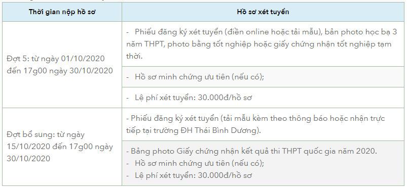 DH Thai Binh Duong xet tuyen dot bo sung nam 2020