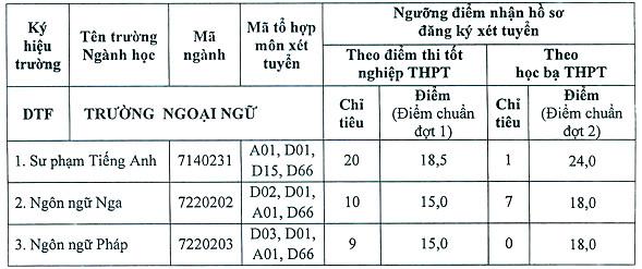 Khoa Ngoai Ngu- DH Thai Nguyen tuyen sinh dot 2, dot 3 nam 2020