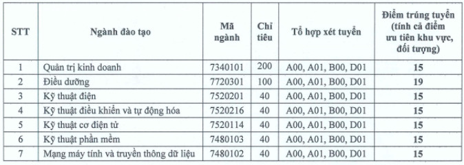 Diem chuan xet tuyen bo sung dot 1 DH Quoc Te Mien Dong 2020