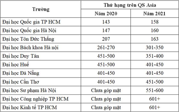 11 Dai hoc Viet Nam vao bang xep hang chau A nam 2021