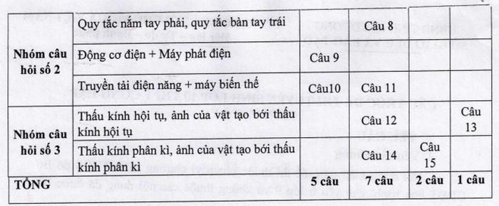 So GD Hai Duong ban hanh cau truc de thi vao lop 10 nam 2021