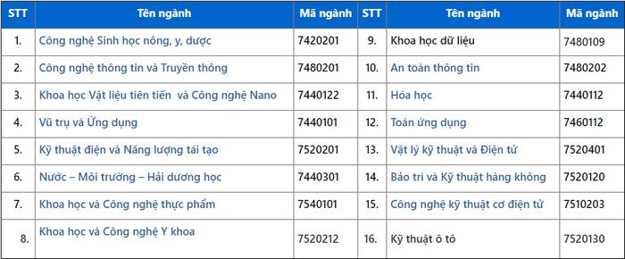 Truong DH dau tien o Phia Bac thong bao tuyen sinh nam 2021